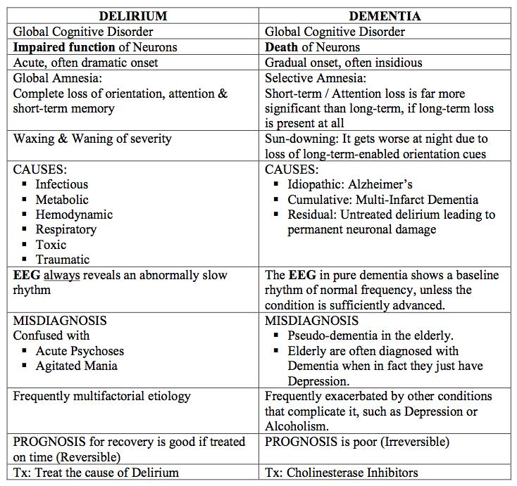 delirium vs  dementia - psychiatry