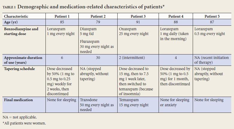 lorazepam withdrawal schedule for benzodiazepines and alzheimers
