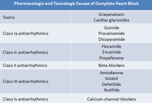 causes and characteristics of the heart condition of arrhythmia This page describes the most common types of inherited heart conditions and what causes them  inherited arrhythmias (abnormal heart rhythms): long qt syndrome (lqts.
