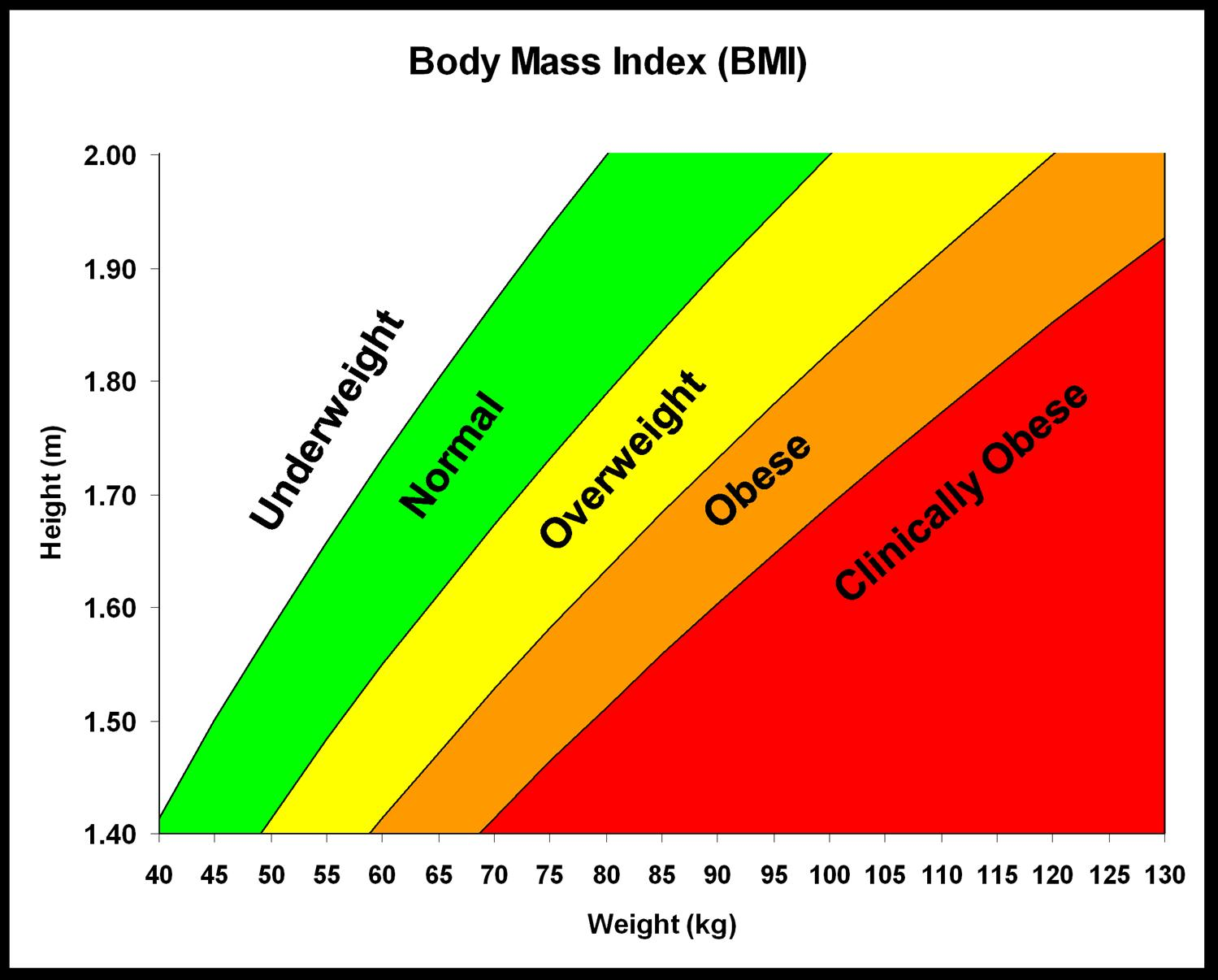 Body mass index stats medbullets step 1 bmi weight in kg height in meters2 nvjuhfo Images
