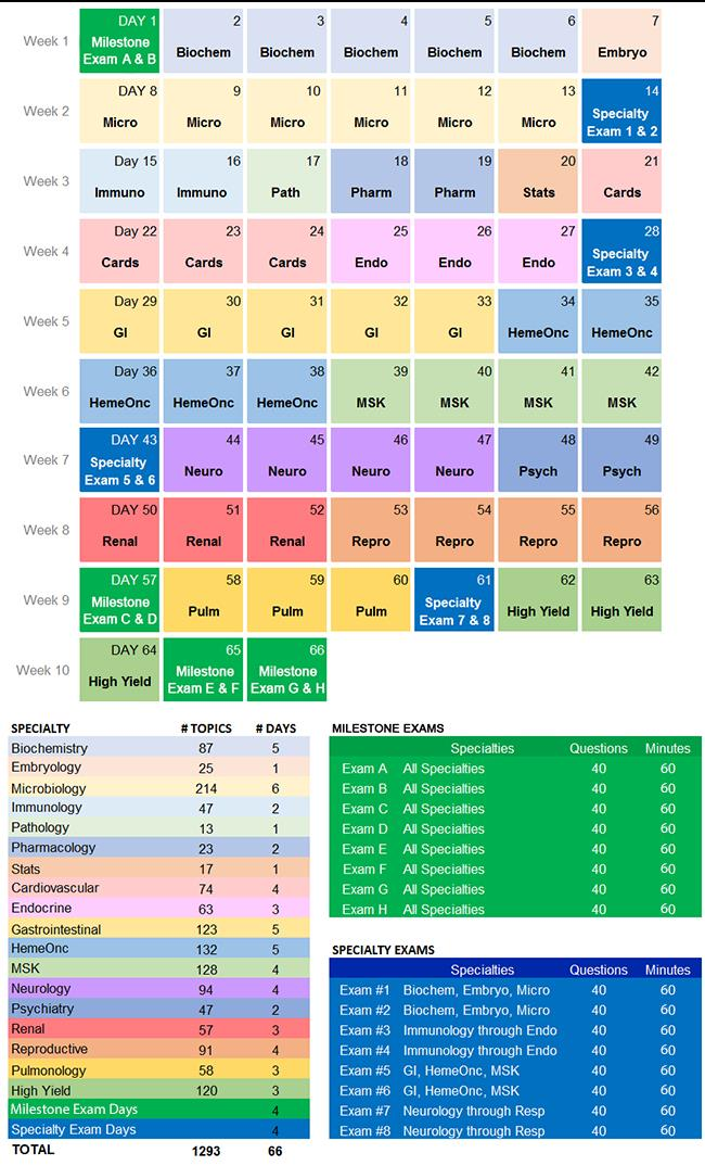 Step 1: 2018 USMLE Step 1 66-Day Study Plan