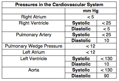 Normal Pressures Table