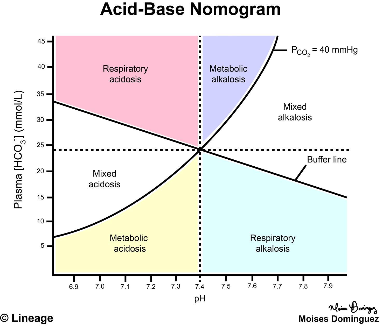 Acid-base Nomogram - Renal