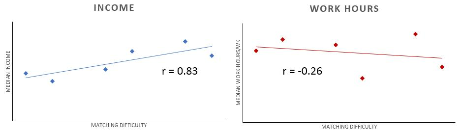 Statistical Measures - Stats - Medbullets Step 1