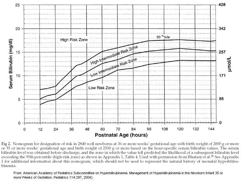 jaundice charts in newborns: Neonatal jaundice pediatrics medbullets step 2 3