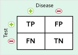 2x2 Table Sensitivity and Specificity