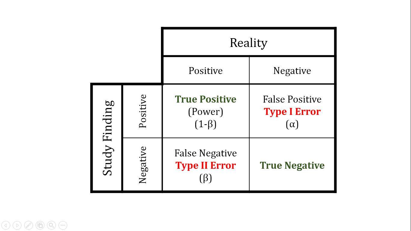 Statistical Hypotheses And Error