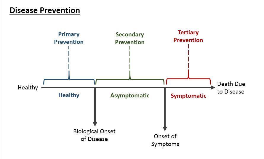 Disease Prevention Stats Medbullets Step 1