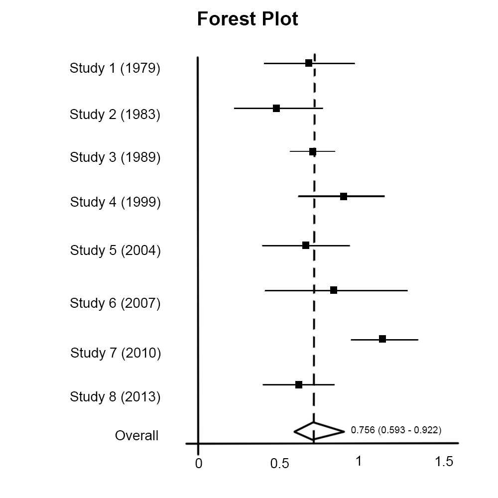 https://upload.medbullets.com/topic/101033/images/forest_plot..jpg