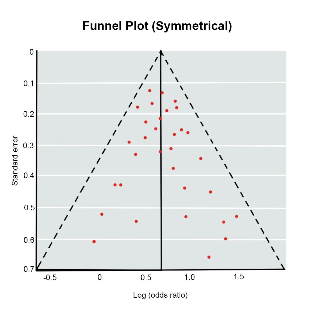 https://upload.medbullets.com/topic/101033/images/funnel_plot.jpg