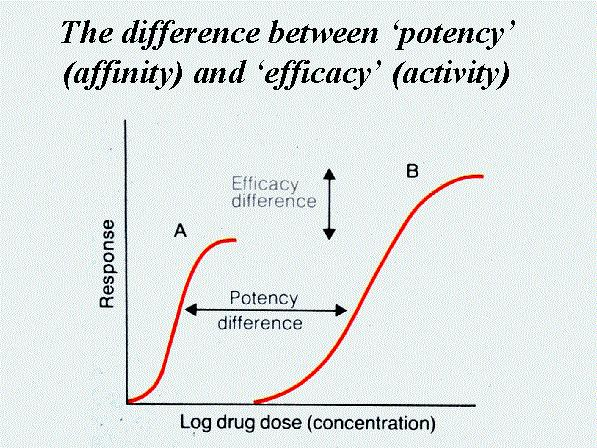 Efficacy vs  Potency - Pharmacology - Medbullets Step 1