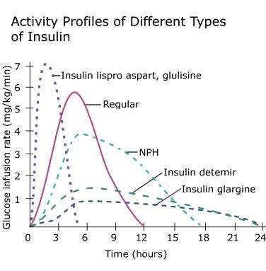 Diabetes Drugs Endocrine Medbullets Step 1