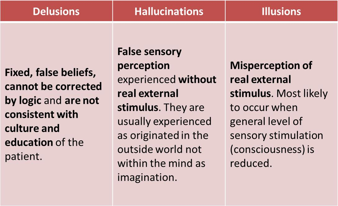Delusions, Hallucinations, Illusions, and Loose Associations ...